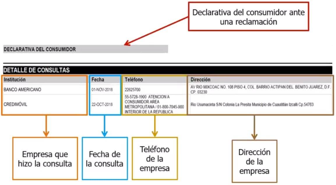 Detalle crediticio de la consulta al reporte de crédito especial