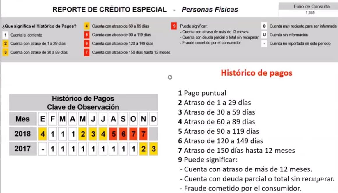 Detalle histórico de pagos reporte de crédito especial.